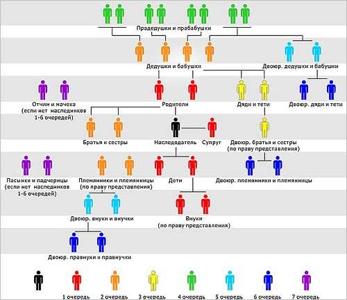 Документы для открытия наследства по закону